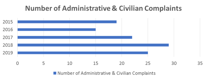 Number of administrative & citizen complaints from 2015 to 2019